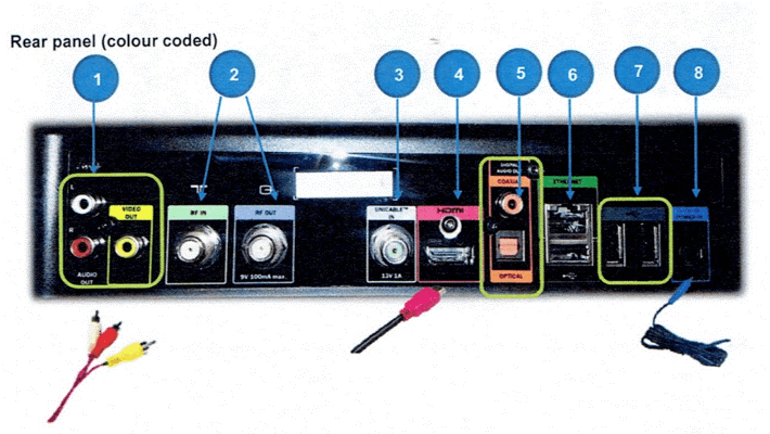 How to connect explora cables