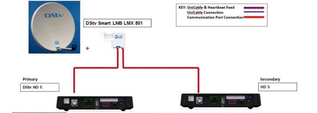 DStv Extra view installation diagram
