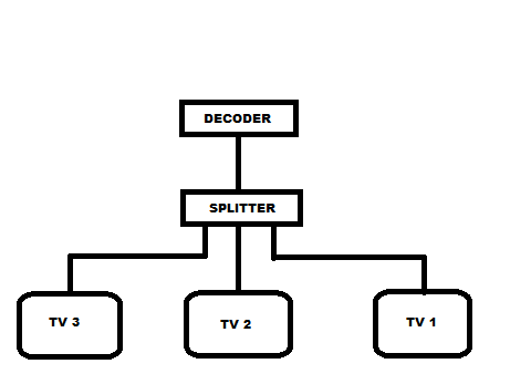 Dstv second Tv setup